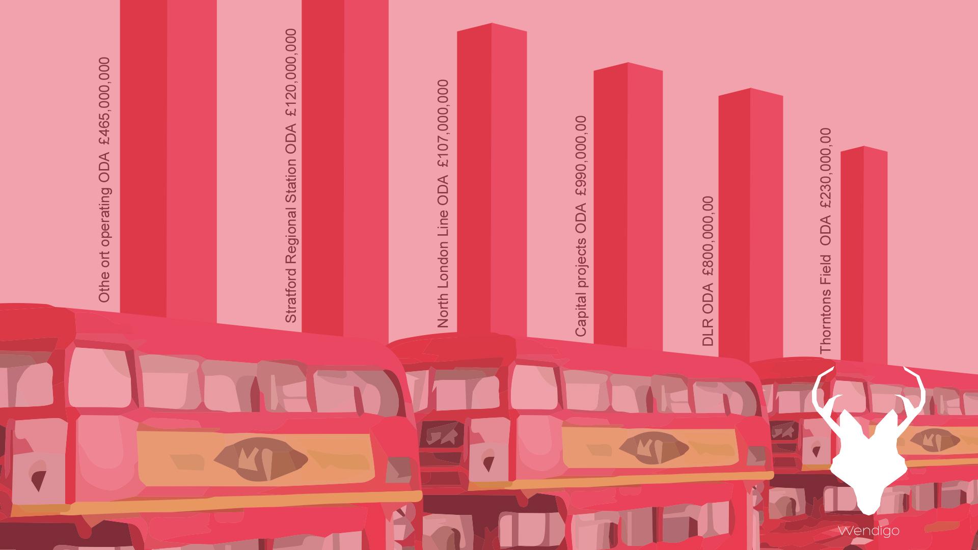 London Olympic Infographics